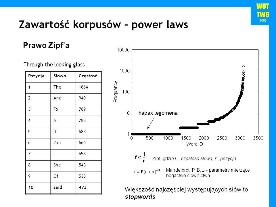 WUT TWG 2006 Zawartość korpusów – power laws PozycjaSłowoCzęstość 1The1664 2And940 3To789 4A788 5It683 6You666 7I658 8She543 9Of538 10said473 Prawo Zi
