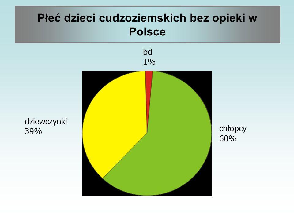 chłopcy 60% dziewczynki 39% bd 1% Płeć dzieci cudzoziemskich bez opieki w Polsce