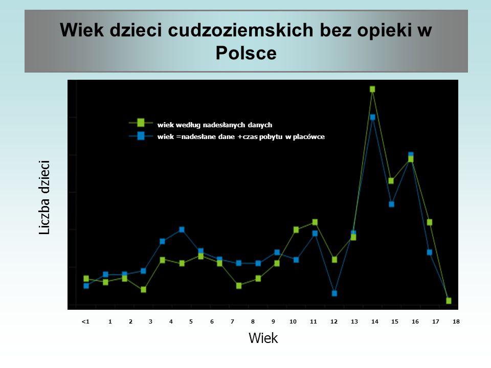 Wiek dzieci cudzoziemskich bez opieki w Polsce wiek według nadesłanych danych wiek =nadesłane dane +czas pobytu w placówce Liczba dzieci Wiek <1123456