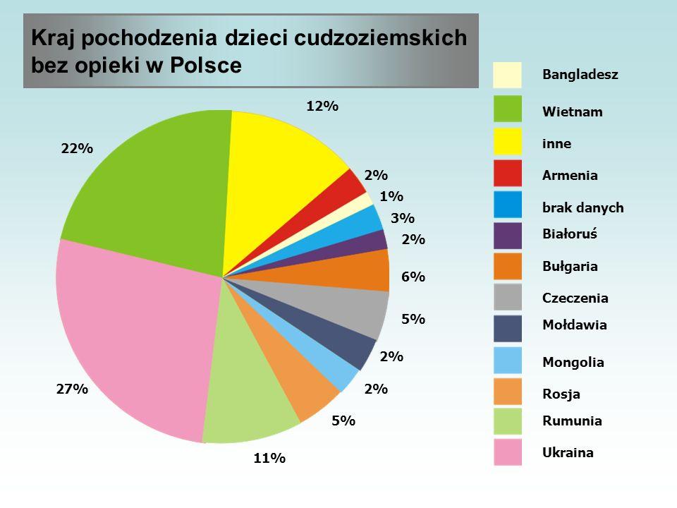 Czas pobytu dzieci cudzoziemskich bez opieki w Polskich placówkach Liczba dzieci 0-7 dni 8 dni - 1 m-c > 1 do 6 m-c 7 m-cy - 1 roku 1,1 roku - 3 lat 3,1 roku - 5 lat 109 28 31 13 6 3