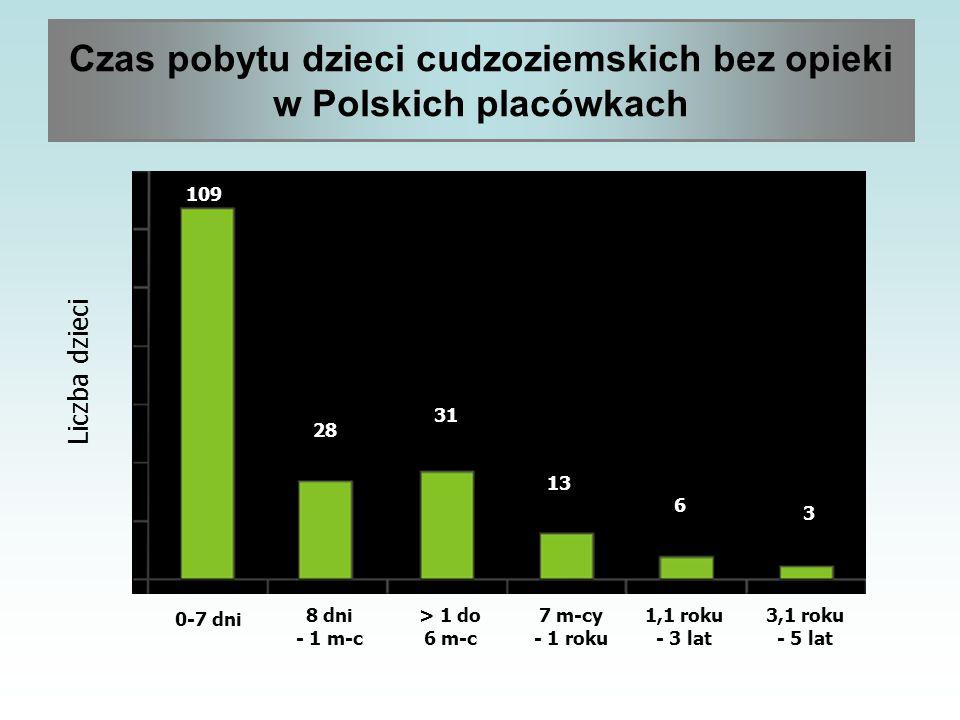 Czas pobytu dzieci cudzoziemskich bez opieki w Polskich placówkach Liczba dzieci 0-7 dni 8 dni - 1 m-c > 1 do 6 m-c 7 m-cy - 1 roku 1,1 roku - 3 lat 3