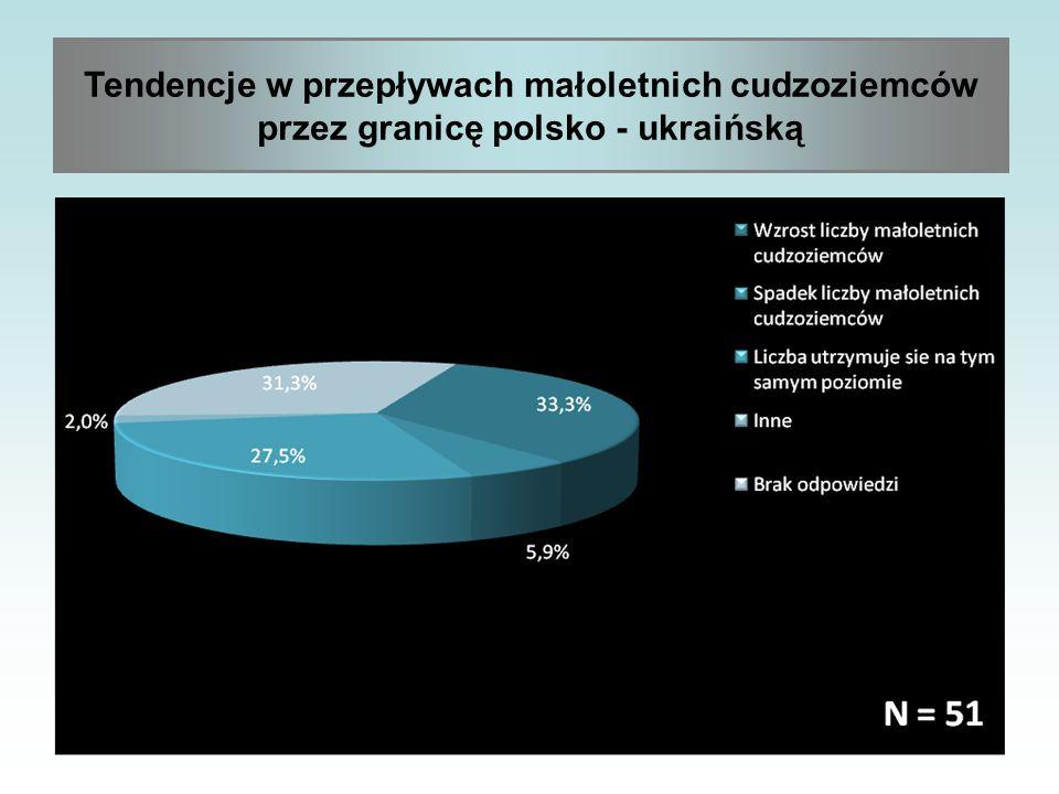 Tendencje w przepływach małoletnich cudzoziemców przez granicę polsko - ukraińską