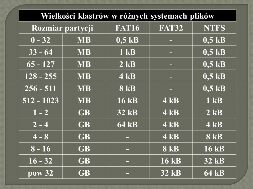 Wielkości klastrów w różnych systemach plików Rozmiar partycjiFAT16FAT32NTFS 0 - 32MB0,5 kB- 33 - 64MB1 kB-0,5 kB 65 - 127MB2 kB-0,5 kB 128 - 255MB4 k