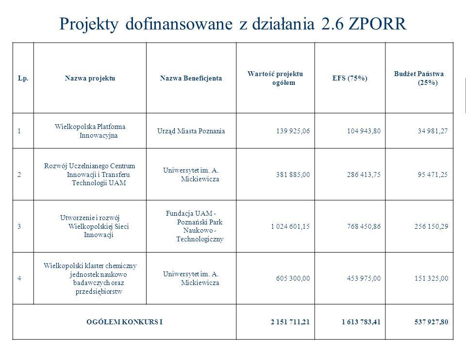 Lp.Nazwa projektuNazwa Beneficjenta Wartość projektu ogółem EFS (75%) Budżet Państwa (25%) 1 Wielkopolska Platforma Innowacyjna Urząd Miasta Poznania1