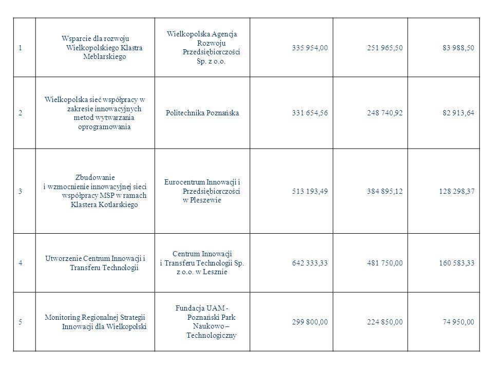 1 Wsparcie dla rozwoju Wielkopolskiego Klastra Meblarskiego Wielkopolska Agencja Rozwoju Przedsiębiorczości Sp. z o.o. 335 954,00251 965,5083 988,50 2