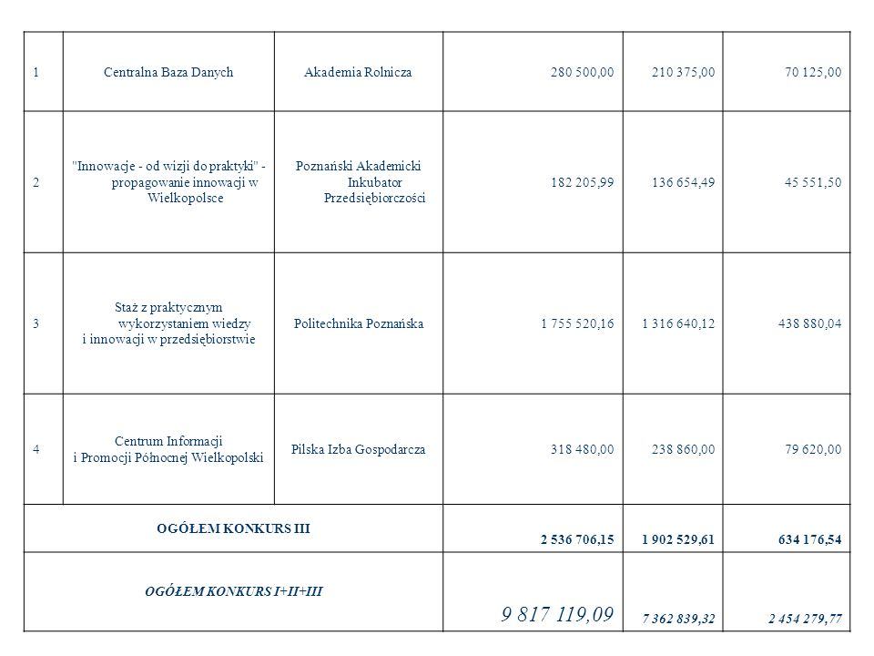 1Centralna Baza DanychAkademia Rolnicza280 500,00 210 375,00 70 125,00 2