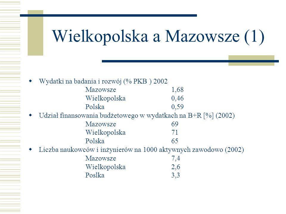Wielkopolska a Mazowsze (1) Wydatki na badania i rozwój (% PKB ) 2002 Mazowsze1,68 Wielkopolska0,46 Polska0,59 Udział finansowania budżetowego w wydat