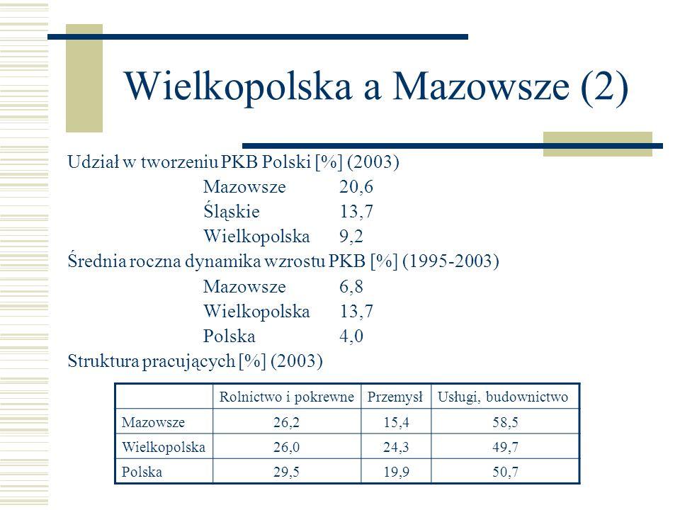 Wielkopolska a Mazowsze (2) Udział w tworzeniu PKB Polski [%] (2003) Mazowsze20,6 Śląskie13,7 Wielkopolska9,2 Średnia roczna dynamika wzrostu PKB [%]