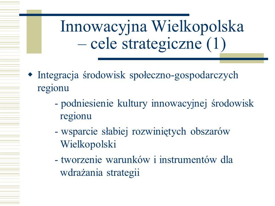 Innowacyjna Wielkopolska – cele strategiczne (2) Zwiększenie zdolności przedsiębiorstw do wprowadzania innowacji - przełamanie mentalnych barier innowacji i współpracy - podniesienie kwalifikacji kadr - rozwój bazy technicznej - rozwój współpracy międzyregionalnej