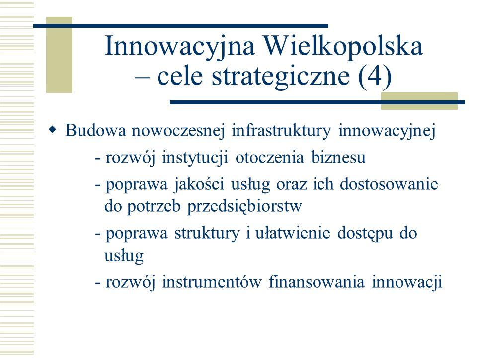 Innowacyjna Wielkopolska – cele strategiczne (4) Budowa nowoczesnej infrastruktury innowacyjnej - rozwój instytucji otoczenia biznesu - poprawa jakośc