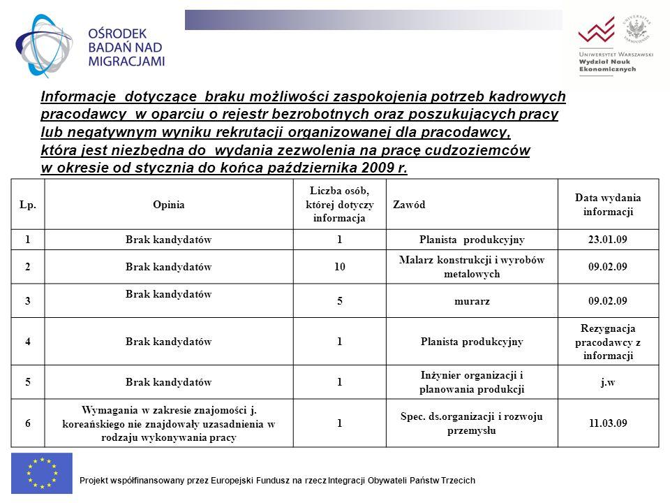 Informacje dotyczące braku możliwości zaspokojenia potrzeb kadrowych pracodawcy w oparciu o rejestr bezrobotnych oraz poszukujących pracy lub negatywn