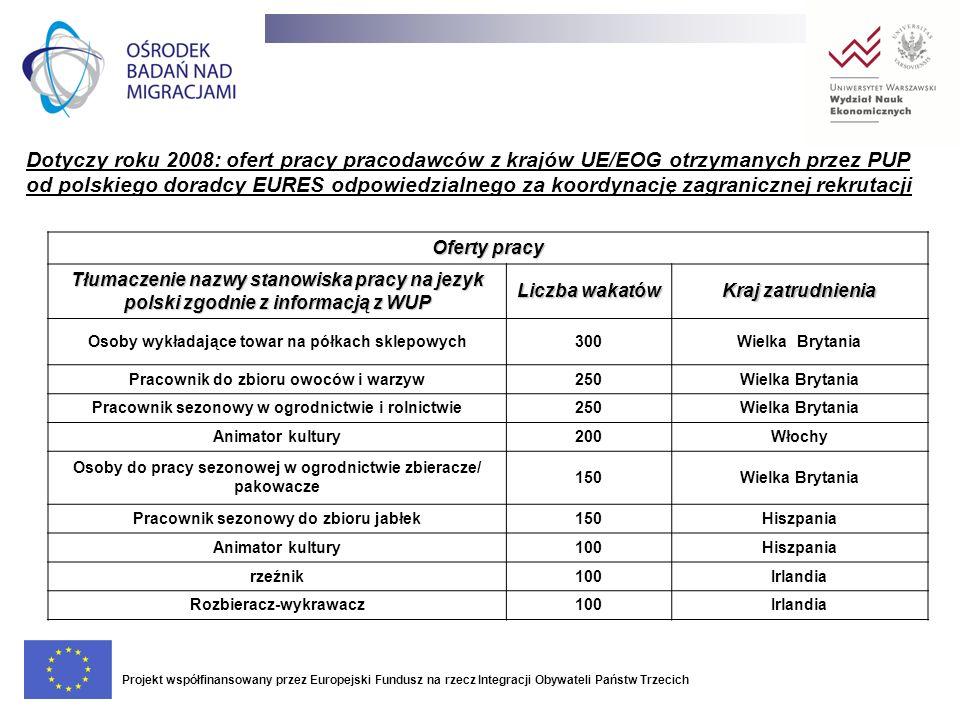 Dotyczy roku 2008: ofert pracy pracodawców z krajów UE/EOG otrzymanych przez PUP od polskiego doradcy EURES odpowiedzialnego za koordynację zagraniczn