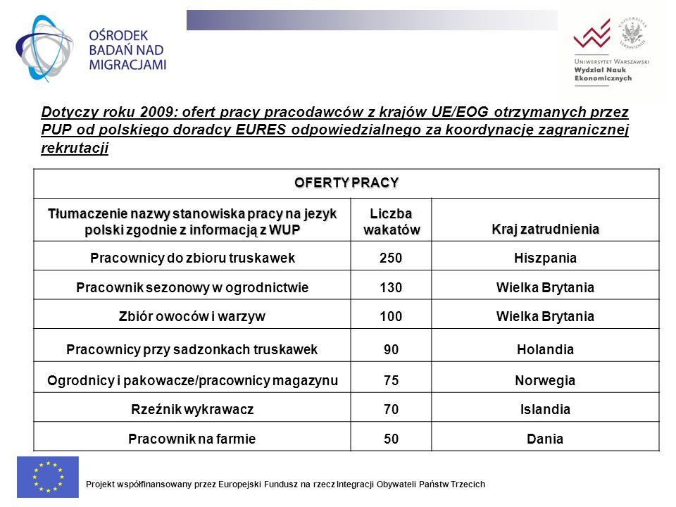 Dotyczy roku 2009: ofert pracy pracodawców z krajów UE/EOG otrzymanych przez PUP od polskiego doradcy EURES odpowiedzialnego za koordynację zagraniczn