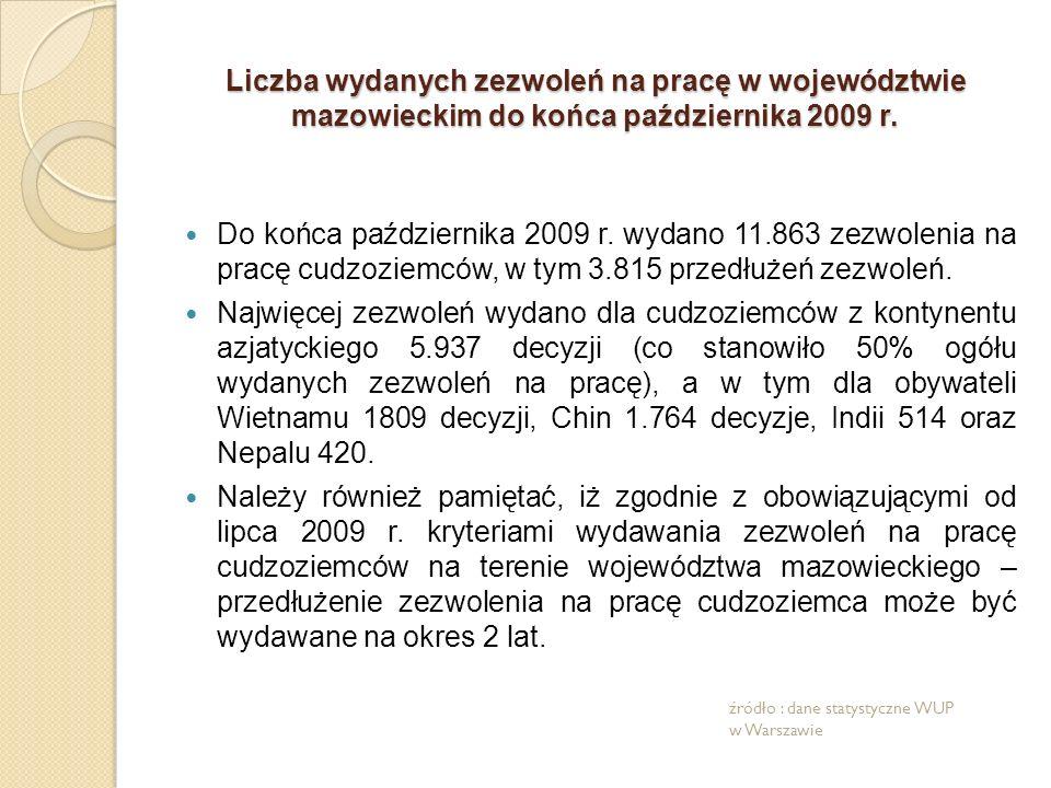 Liczba wydanych zezwoleń na pracę w województwie mazowieckim do końca października 2009 r. Do końca października 2009 r. wydano 11.863 zezwolenia na p