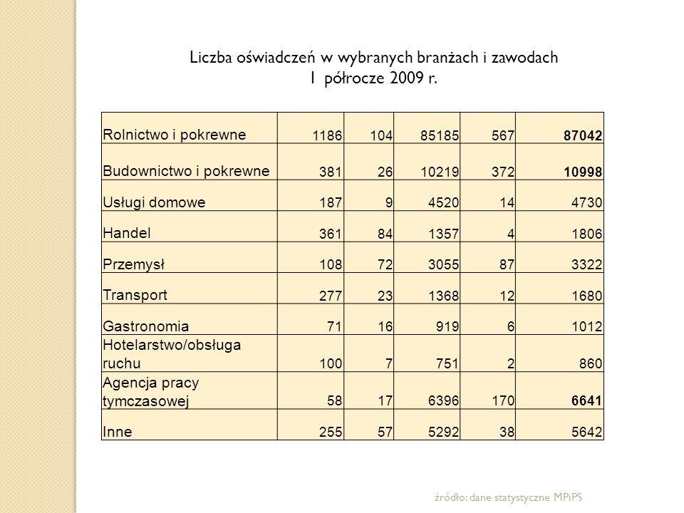 75.67047.048 9.076 - ogółem w roku 2008 w województwie mazowieckim zarejestrowano 75.670 oświadczeń ( w tym: 47.048 do pracy w rolnictwie; 9.076 do pracy w sektorze budowlanym) ( dane WUP w Warszawie) - najwięcej oświadczeń zarejestrowano w UP w Warszawie, Grójcu, Płońsku i Piasecznie.