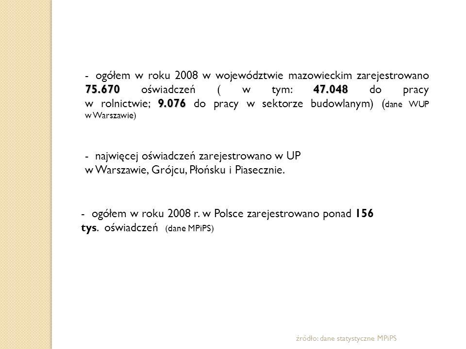 75.67047.048 9.076 - ogółem w roku 2008 w województwie mazowieckim zarejestrowano 75.670 oświadczeń ( w tym: 47.048 do pracy w rolnictwie; 9.076 do pr