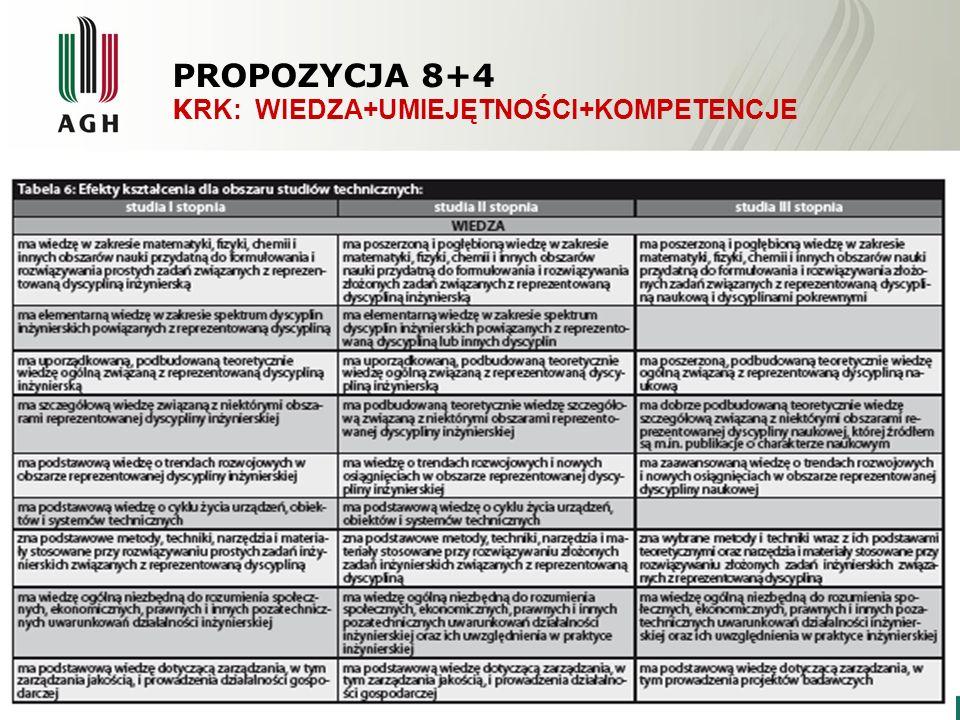PROPOZYCJA 8+4 K RK: WIEDZA+UMIEJĘTNOŚCI+KOMPETENCJE