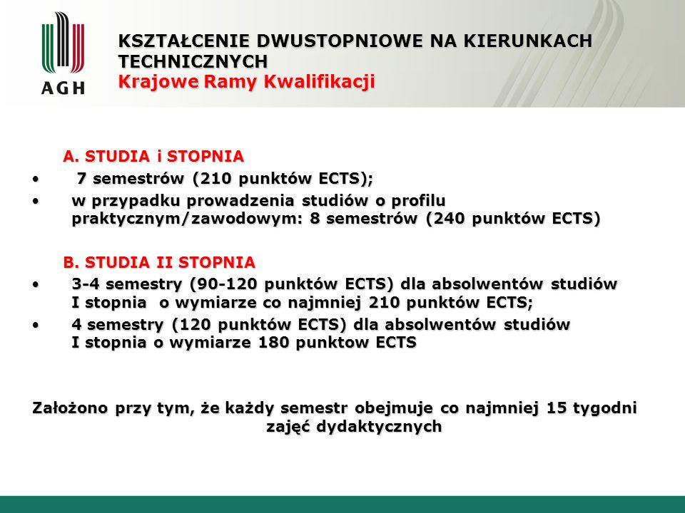 PRAKTYKI Zaproponowano następujące wymagania dotyczące praktyk: Studia I stopnia: Studia I stopnia: praktyka w wymiarze 4-8 tygodnipraktyka w wymiarze 4-8 tygodni jedno-semestralna praktyka przemysłowa (30 punktów ECTS) dla studiów o profilu praktycznym/zawodowym; jest zalecane, aby była ona powiązana z tematyką projektu dyplomowego (pracy dyplomowej)jedno-semestralna praktyka przemysłowa (30 punktów ECTS) dla studiów o profilu praktycznym/zawodowym; jest zalecane, aby była ona powiązana z tematyką projektu dyplomowego (pracy dyplomowej) Studia II stopnia: praktyka – do decyzji uczelni – do decyzji uczelni KSZTAŁCENIE DWUSTOPNIOWE NA KIERUNKACH TECHNICZNYCH Krajowe Ramy Kwalifikacji