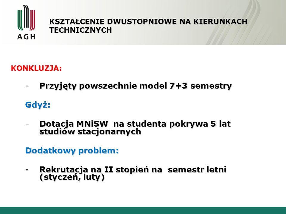 SYSTEM studiów na świecie 4 semestralne studia II stopnia (120 ECTS) Systemy 6+4 lub 8+4 semestry Studia rozpoczynają się semestrze parzystym Studia II stopnia w kierunkach technicznych obejmują przeważnie 3-6 miesięczną praktykę zawodową PRZYJĘTY Z KRAJU SYSTEM 3 SEMESTRY NA II STOPNIU DLA KIERUNKÓW TECHNICZNYCH STWARZA WIELE PROBLEMÓW ORGANIZACYJNYCH TAKŻE W WYMIANIE MIĘDZYNARODOWEJ