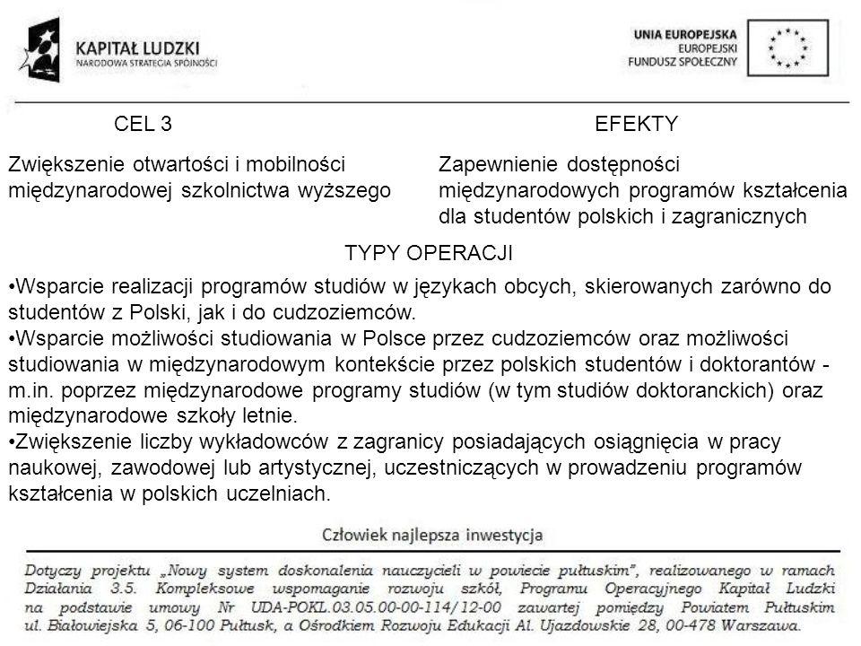 CEL 3EFEKTY TYPY OPERACJI Zwiększenie otwartości i mobilności międzynarodowej szkolnictwa wyższego Zapewnienie dostępności międzynarodowych programów kształcenia dla studentów polskich i zagranicznych Wsparcie realizacji programów studiów w językach obcych, skierowanych zarówno do studentów z Polski, jak i do cudzoziemców.