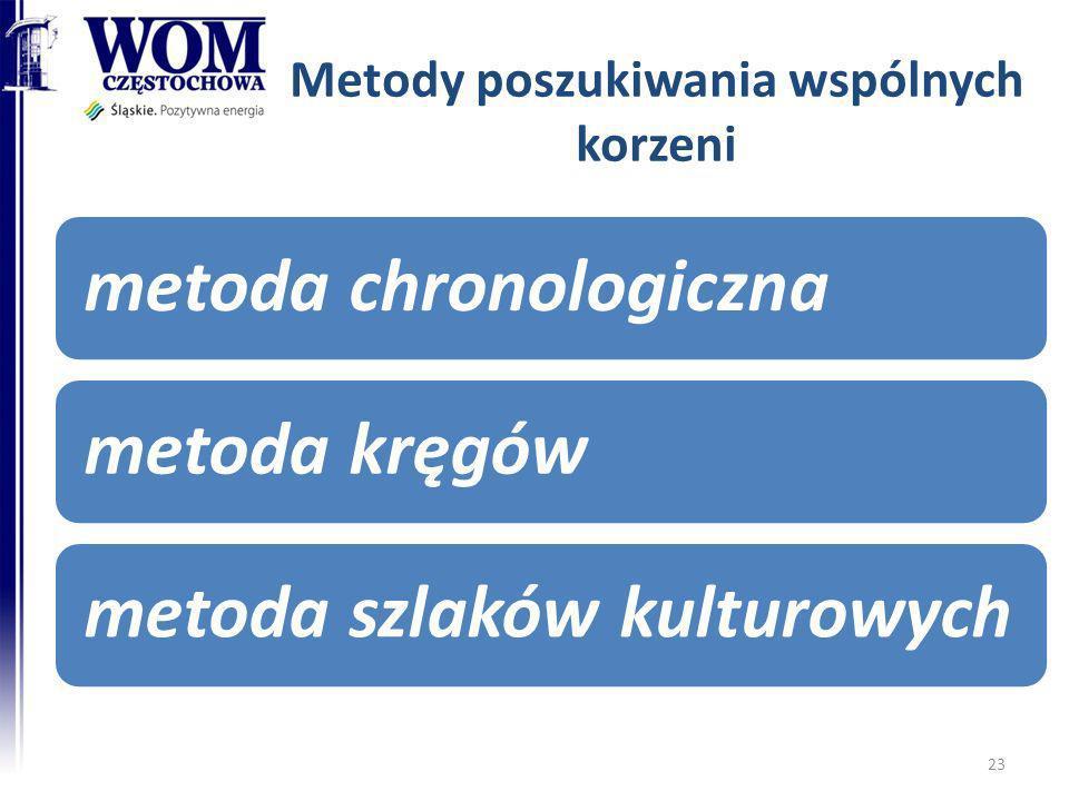 Metody poszukiwania wspólnych korzeni metoda chronologicznametoda kręgówmetoda szlaków kulturowych 23