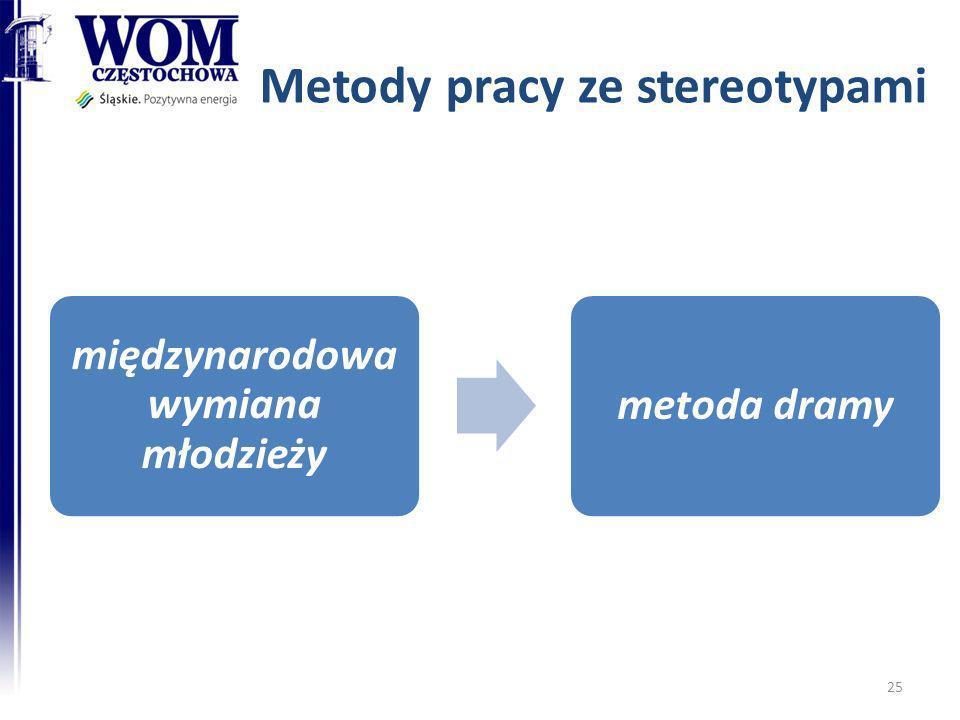 Metody pracy ze stereotypami międzynarodowa wymiana młodzieży metoda dramy 25