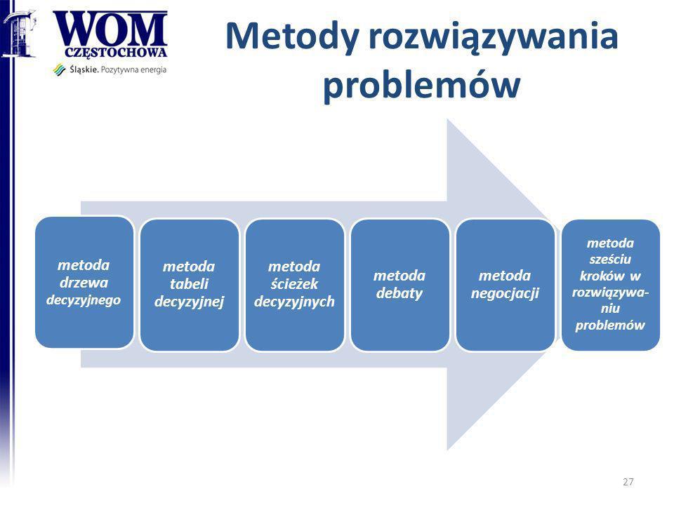 Metody rozwiązywania problemów metoda drzewa decyzyjnego metoda tabeli decyzyjnej metoda ścieżek decyzyjnych metoda debaty metoda negocjacji metoda sz