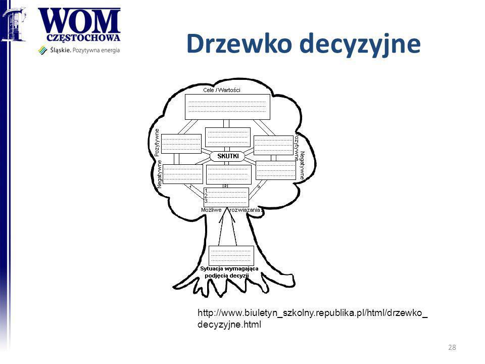 Drzewko decyzyjne 28 http://www.biuletyn_szkolny.republika.pl/html/drzewko_ decyzyjne.html