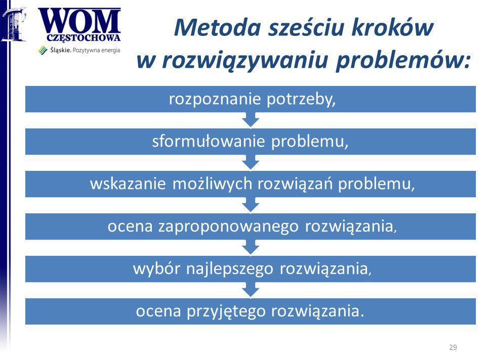 Metoda sześciu kroków w rozwiązywaniu problemów: ocena przyjętego rozwiązania. wybór najlepszego rozwiązania, ocena zaproponowanego rozwiązania, wskaz