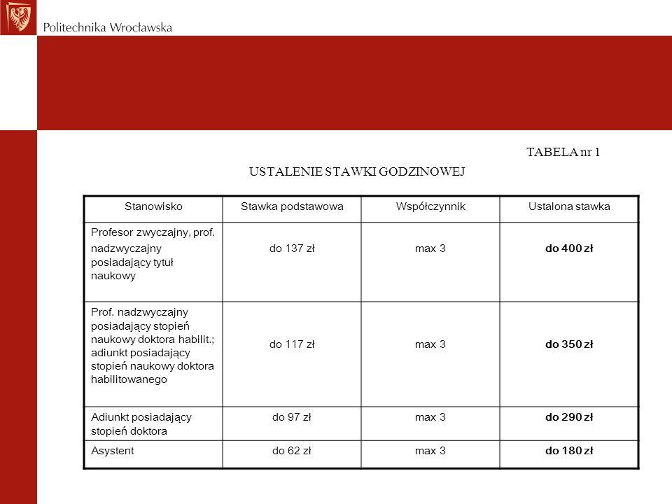 StanowiskoStawka podstawowaWspółczynnikUstalona stawka Profesor zwyczajny, prof. nadzwyczajny posiadający tytuł naukowy do 137 złmax 3do 400 zł Prof.