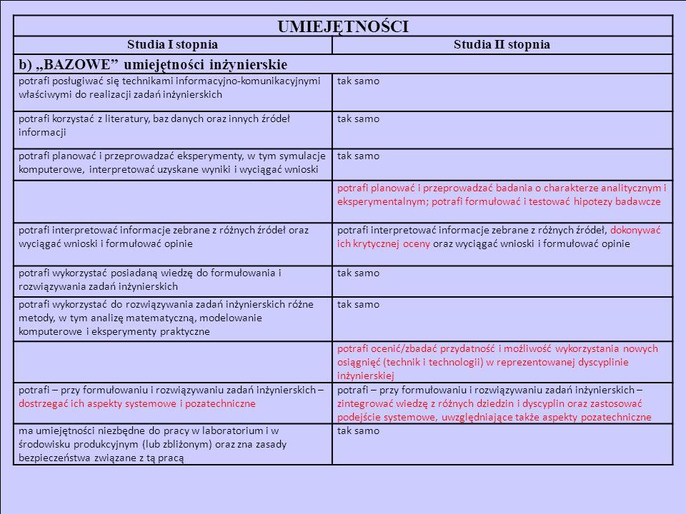 UMIEJĘTNOŚCI (2) Studia I stopniaStudia II stopnia c) UMIEJĘTNOŚCI BEZPOŚREDNIO ZWIĄZANE Z ROZWIĄZYWANIEM ZADAŃ/PROBLEMÓW INŻYNIERSKICH potrafi dokonać analizy (i krytycznej oceny?) istniejących rozwiązań technicznych (obiektów, procesów i metod) potrafi zaproponować koncepcyjnie rozwiązania techniczne (modele, systemy, procesy,...) potrafi zidentyfikować i sformułować opis (specyfikację) prostych zadań/problemów inżynierskich, charakterystycznych dla reprezentowanej dyscypliny inżynierskiej potrafi zidentyfikować i sformułować opis (specyfikację) złożonych zadań/problemów inżynierskich, charakterystycznych dla reprezentowanej dyscypliny inżynierskiej (także w jej nowych obszarach) oraz wykraczających poza obszar tej dyscypliny, w tym zadań/problemów koncepcyjnie nowych, z uwzględnieniem aspektów pozatechnicznych potrafi ocenić przydatność znanych (rutynowych?) metod (sposobów podejścia?) do rozwiązania prostego zadania inżynierskiego charakterystycznego dla reprezentowanej dyscypliny inżynierskiej oraz wybrać i zastosować właściwą metodę/właściwe podejście potrafi rozwiązywać złożone zadania inżynierskie charakterystyczne dla reprezentowanej dyscypliny inżynierskiej (także w jej nowych obszarach) oraz wykraczające poza obszar tej dyscypliny, z uwzględnieniem aspektów pozatechnicznych, stosując nowe (oryginalne.