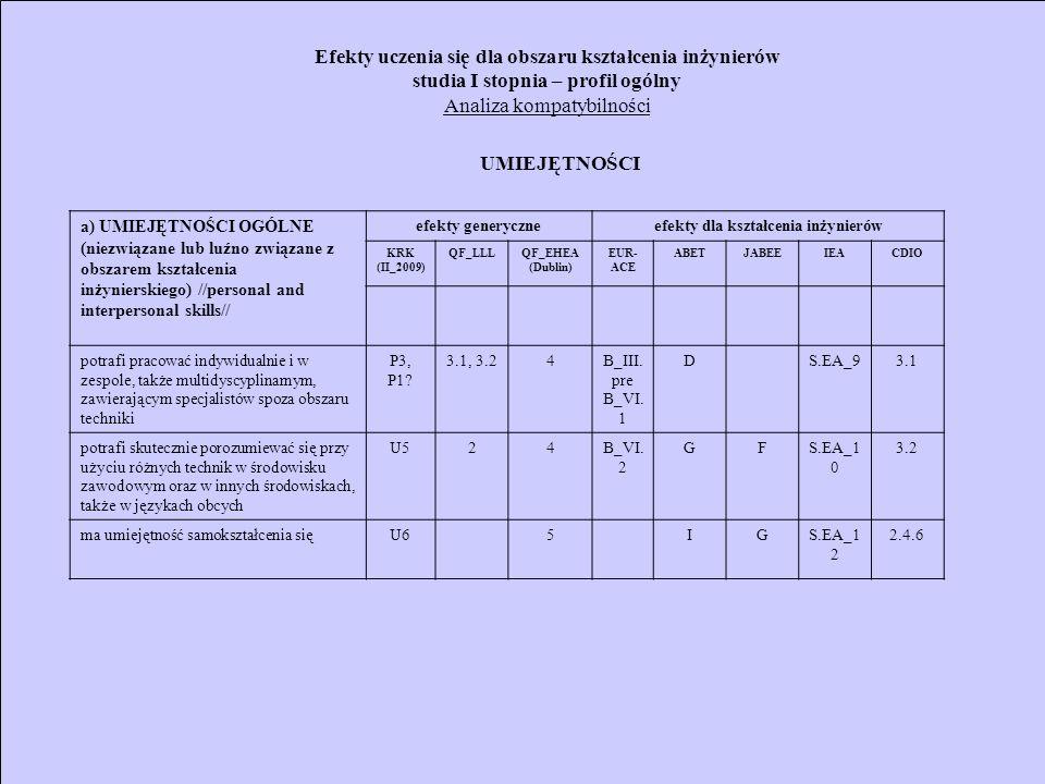 Efekty uczenia się dla obszaru kształcenia inżynierów studia I stopnia – profil ogólny Analiza kompatybilności a) UMIEJĘTNOŚCI OGÓLNE (niezwiązane lub luźno związane z obszarem kształcenia inżynierskiego) //personal and interpersonal skills// efekty generyczneefekty dla kształcenia inżynierów KRK (II_2009) QF_LLLQF_EHEA (Dublin) EUR- ACE ABETJABEEIEACDIO potrafi pracować indywidualnie i w zespole, także multidyscyplinarnym, zawierającym specjalistów spoza obszaru techniki P3, P1.