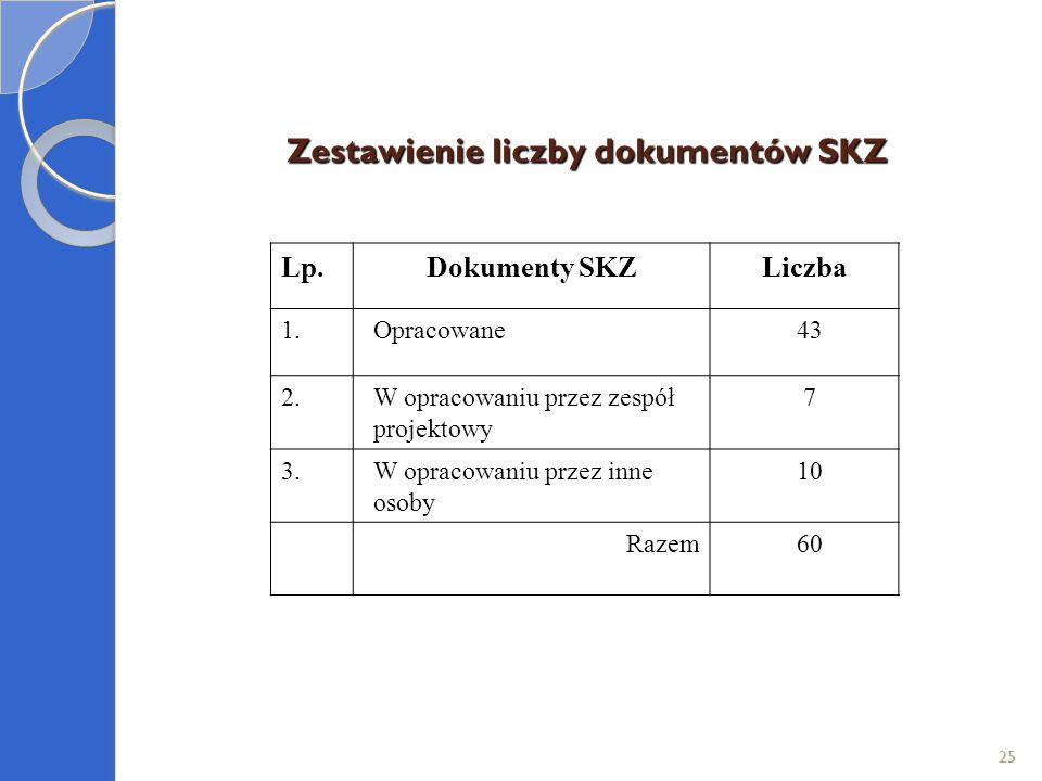 Zestawienie liczby dokumentów SKZ 25 Lp.Dokumenty SKZLiczba 1.Opracowane43 2.W opracowaniu przez zespół projektowy 7 3.W opracowaniu przez inne osoby