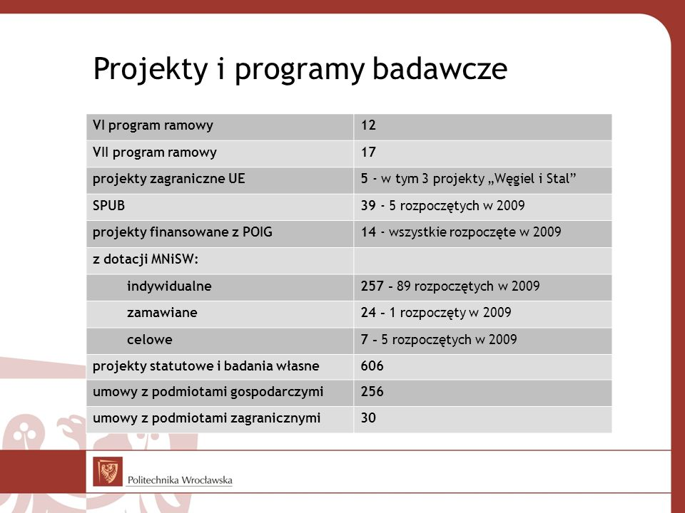 Projekty i programy badawcze VI program ramowy12 VII program ramowy17 projekty zagraniczne UE5 - w tym 3 projekty Węgiel i Stal SPUB39 - 5 rozpoczętyc