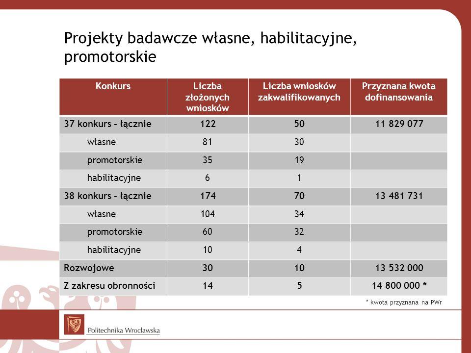 Projekty badawcze własne, habilitacyjne, promotorskie KonkursLiczba złożonych wniosków Liczba wniosków zakwalifikowanych Przyznana kwota dofinansowani