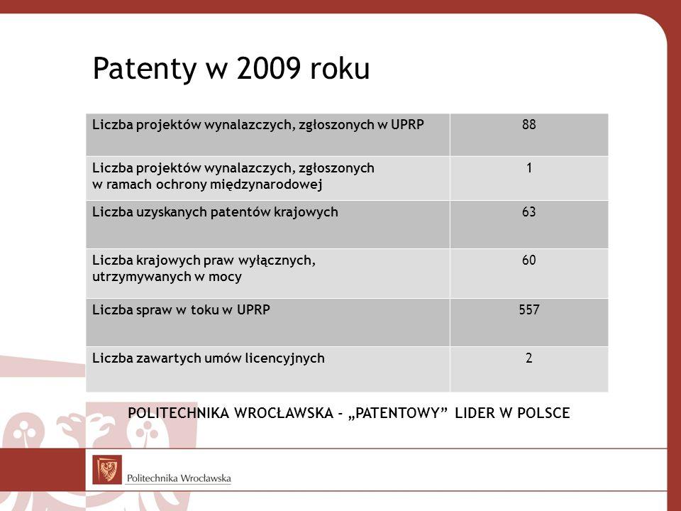 Patenty w 2009 roku Liczba projektów wynalazczych, zgłoszonych w UPRP88 Liczba projektów wynalazczych, zgłoszonych w ramach ochrony międzynarodowej 1