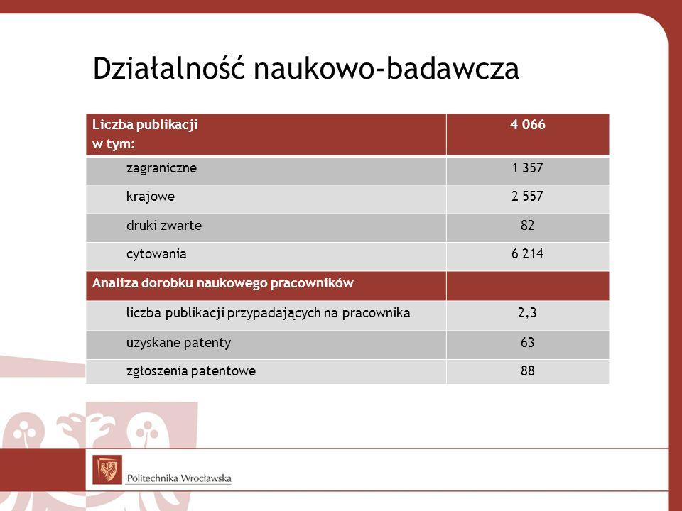 Działalność naukowo-badawcza Liczba publikacji w tym: 4 066 zagraniczne1 357 krajowe2 557 druki zwarte82 cytowania6 214 Analiza dorobku naukowego prac