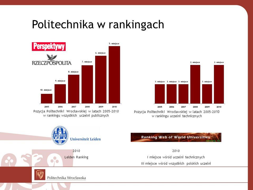 Pozycja Politechniki Wrocławskiej w latach 2005-2010 w rankingu wszystkich uczelni publicznych Pozycja Politechniki Wrocławskiej w latach 2005-20 10 w