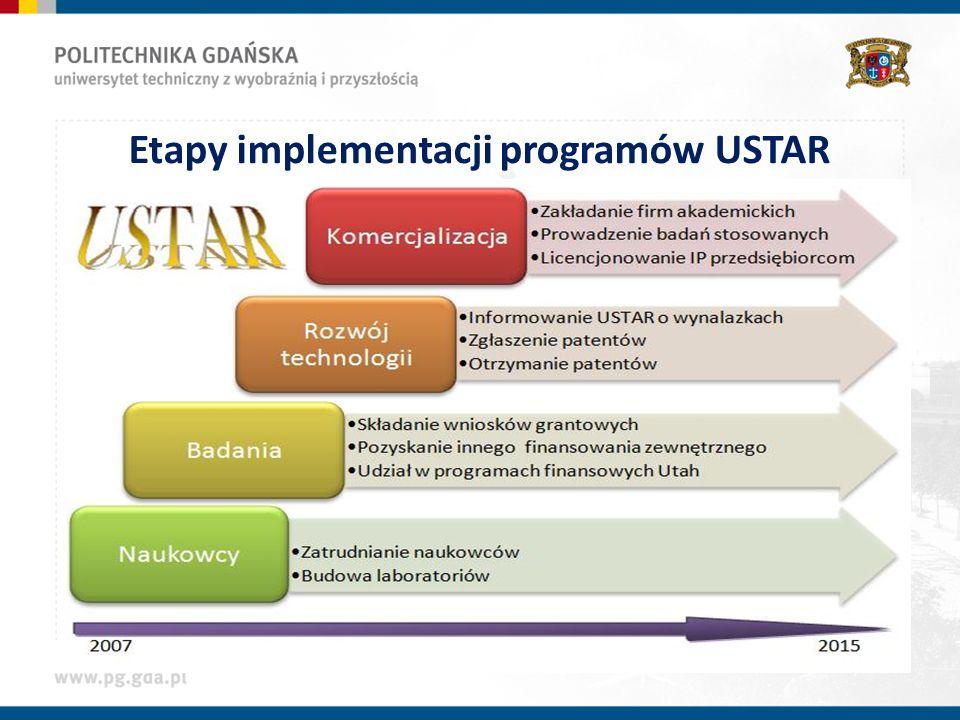 Etapy implementacji programów USTAR
