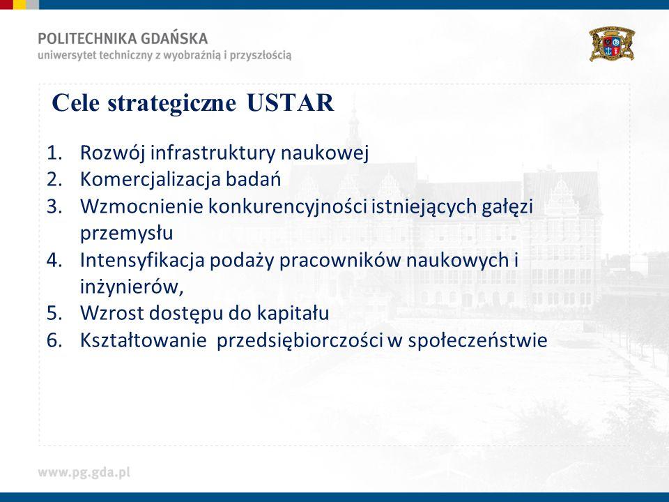 Cele strategiczne USTAR 1.Rozwój infrastruktury naukowej 2.Komercjalizacja badań 3.Wzmocnienie konkurencyjności istniejących gałęzi przemysłu 4.Intensyfikacja podaży pracowników naukowych i inżynierów, 5.Wzrost dostępu do kapitału 6.Kształtowanie przedsiębiorczości w społeczeństwie
