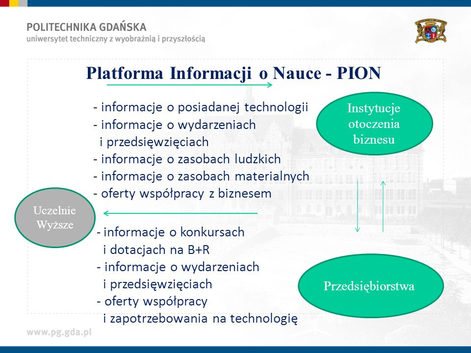 Uczelnie Wyższe - informacje o posiadanej technologii - informacje o wydarzeniach i przedsięwzięciach - informacje o zasobach ludzkich - informacje o zasobach materialnych - oferty współpracy z biznesem Instytucje otoczenia biznesu Przedsiębiorstwa - informacje o konkursach i dotacjach na B+R - informacje o wydarzeniach i przedsięwzięciach - oferty współpracy i zapotrzebowania na technologię Platforma Informacji o Nauce - PION