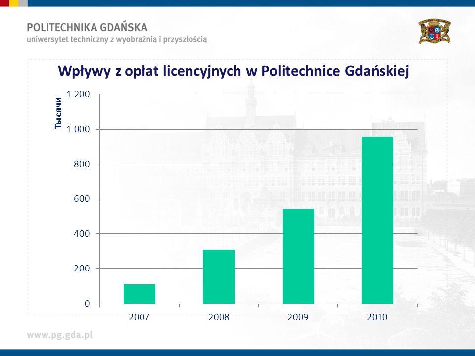 Wpływy z opłat licencyjnych w Politechnice Gdańskiej