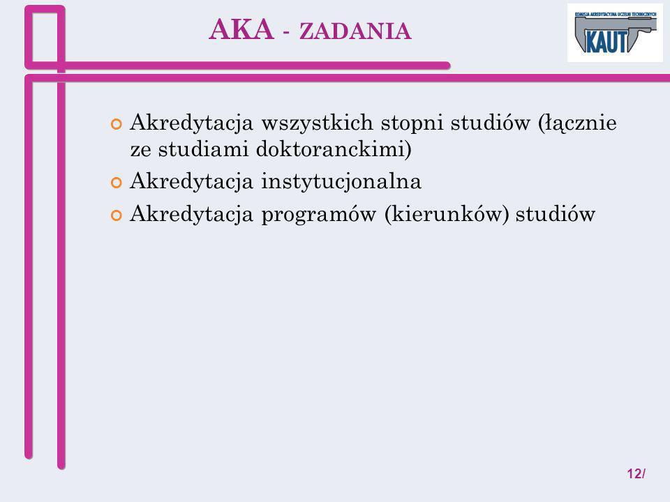 AKA - ZADANIA Akredytacja wszystkich stopni studiów (łącznie ze studiami doktoranckimi) Akredytacja instytucjonalna Akredytacja programów (kierunków)