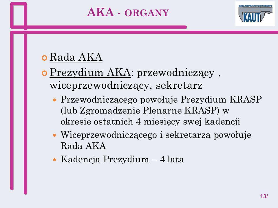 AKA - ORGANY Rada AKA Prezydium AKA: przewodniczący, wiceprzewodniczący, sekretarz Przewodniczącego powołuje Prezydium KRASP (lub Zgromadzenie Plenarn