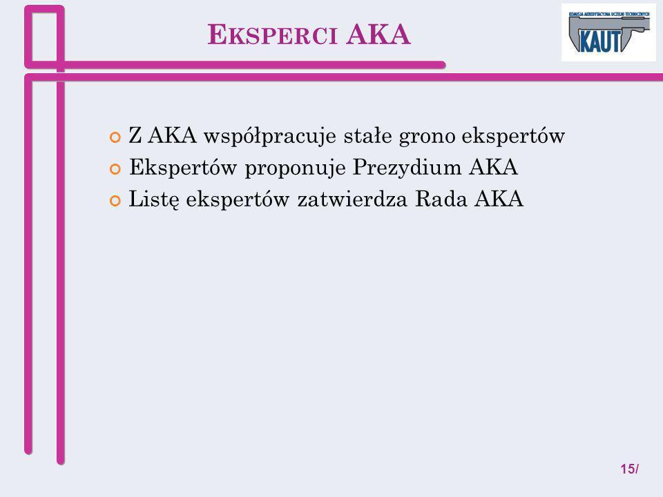 E KSPERCI AKA Z AKA współpracuje stałe grono ekspertów Ekspertów proponuje Prezydium AKA Listę ekspertów zatwierdza Rada AKA 15/