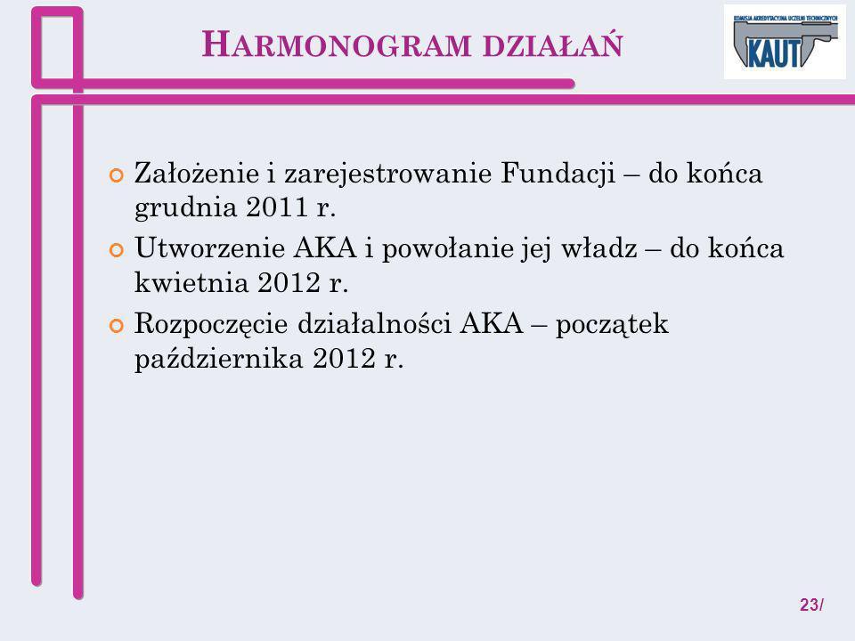 H ARMONOGRAM DZIAŁAŃ Założenie i zarejestrowanie Fundacji – do końca grudnia 2011 r. Utworzenie AKA i powołanie jej władz – do końca kwietnia 2012 r.