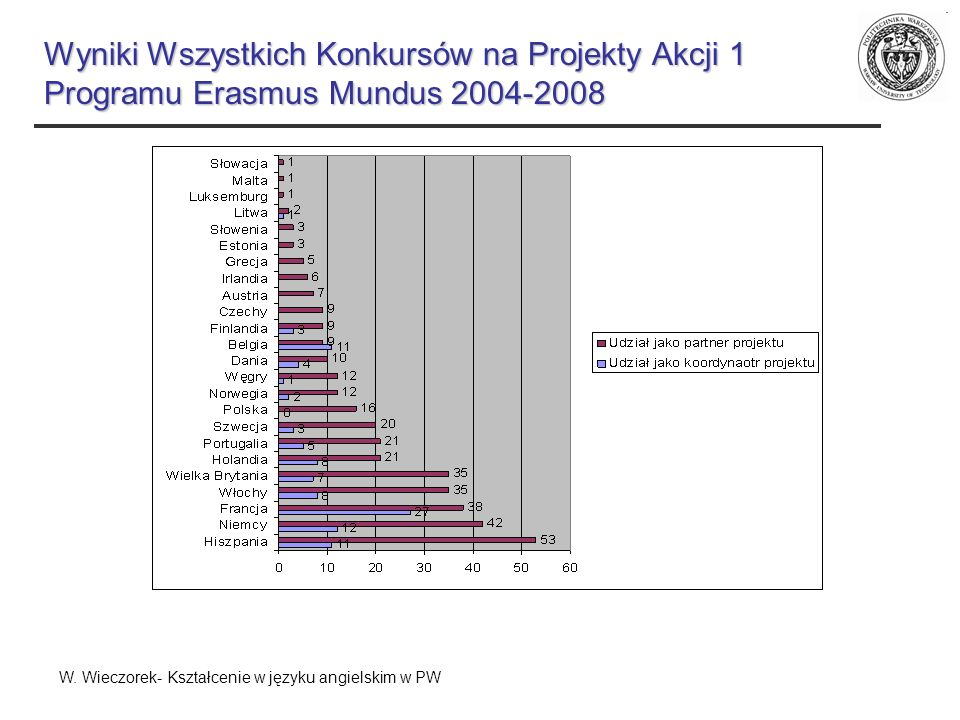 Wyniki Wszystkich Konkursów na Projekty Akcji 1 Programu Erasmus Mundus 2004-2008 W. Wieczorek- Kształcenie w języku angielskim w PW