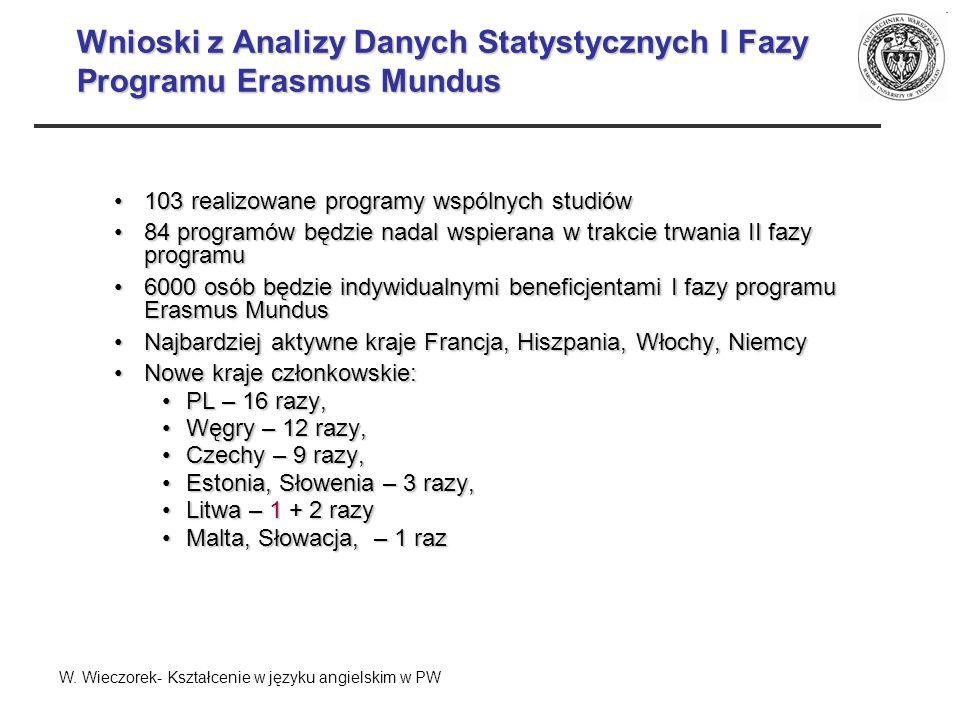 Narodowość Studentów. Lista główna. Rok 2005 W. Wieczorek- Kształcenie w języku angielskim w PW