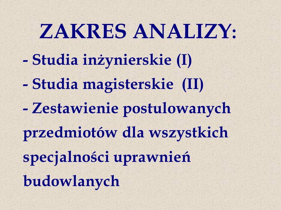 ZAKRES ANALIZY : - Studia inżynierskie (I) - Studia magisterskie (II) - Zestawienie postulowanych przedmiotów dla wszystkich specjalności uprawnień budowlanych