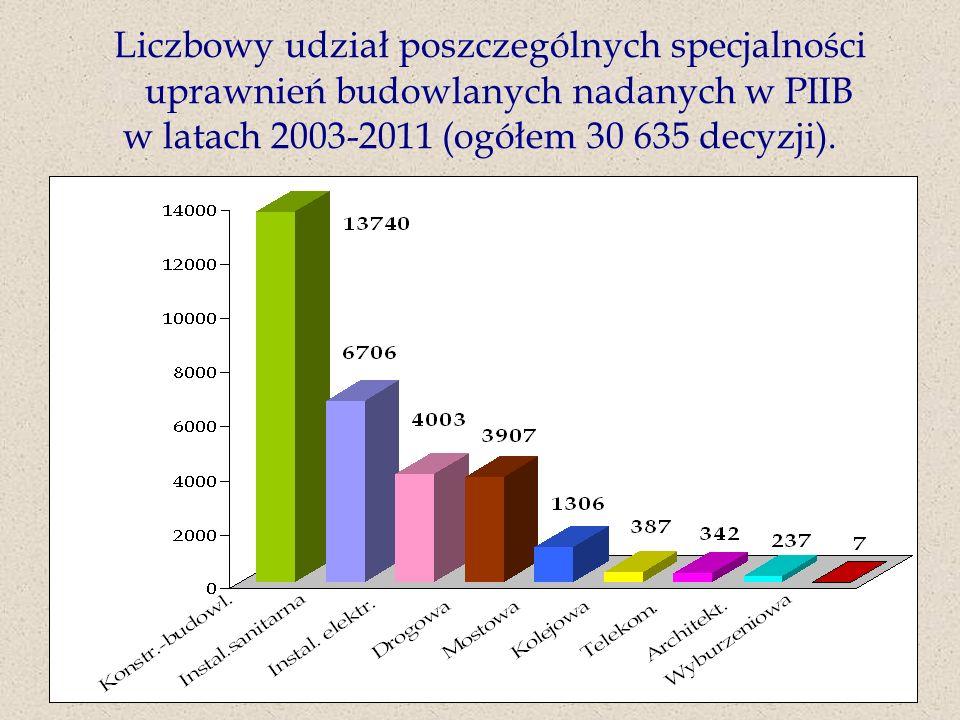 Liczbowy udział poszczególnych specjalności uprawnień budowlanych nadanych w PIIB w latach 2003-2011 (ogółem 30 635 decyzji).